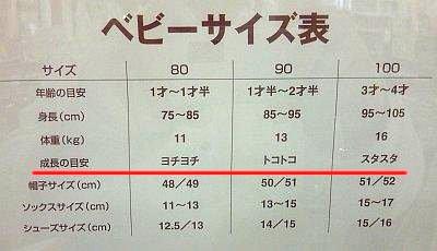 そこで、ふとディスプレイされていたベビー服のサイズ表を見てみると・・・